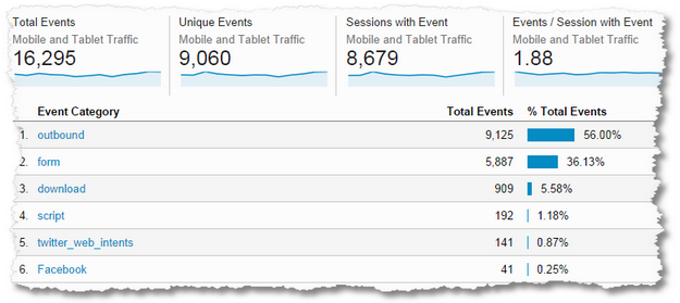 google analytics mobile events experiences