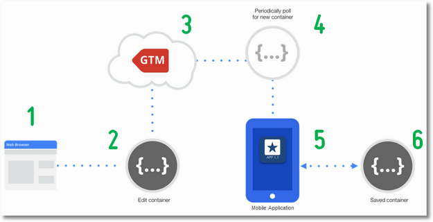 mobile application googlt tag manager benefit