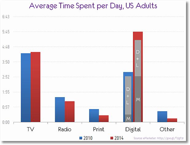 mobile content consumption trend 2010 2014