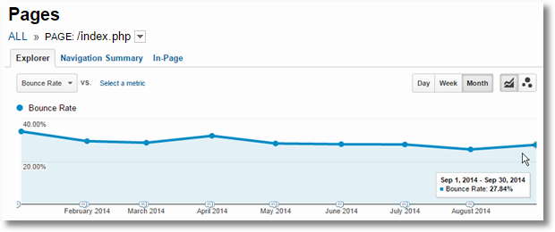 bounce rate trended