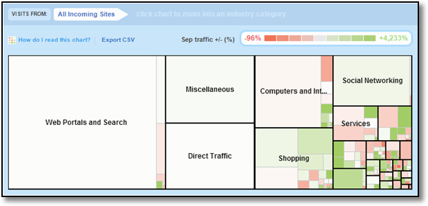 compete jewelry benchmarks traffic sources