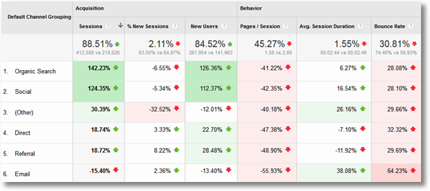 google analytics benchmarking detailed report