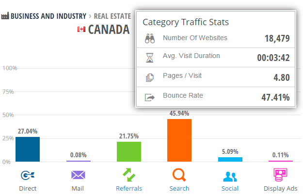 similarweb real estate canada