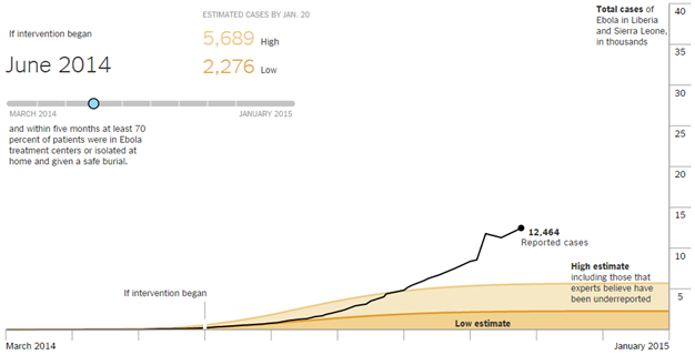 ebola predictive model-june 14