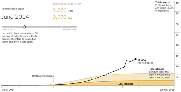 ebola predictive model-june 14