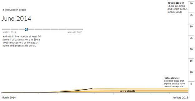 ebola predictive model