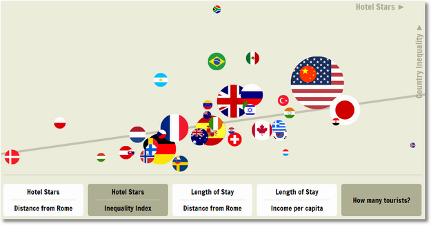 foreign tourists income inequality-number of tourists