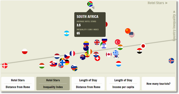 foreign tourists income inequality