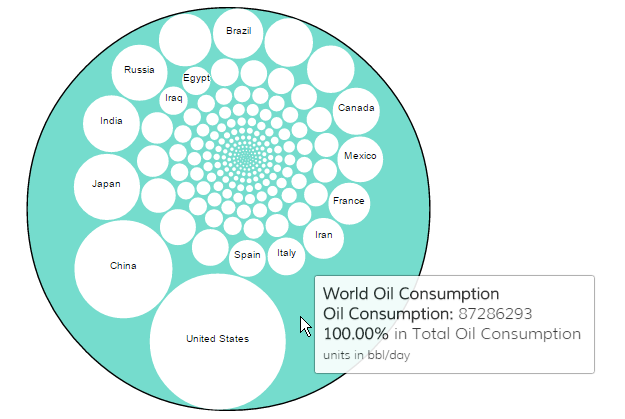 oil consumption packed circle