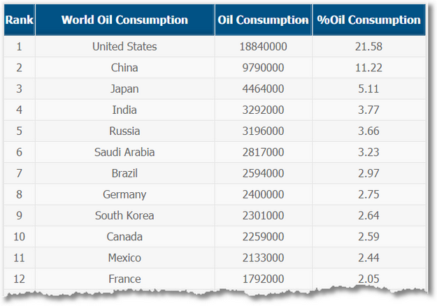 oil consumption table