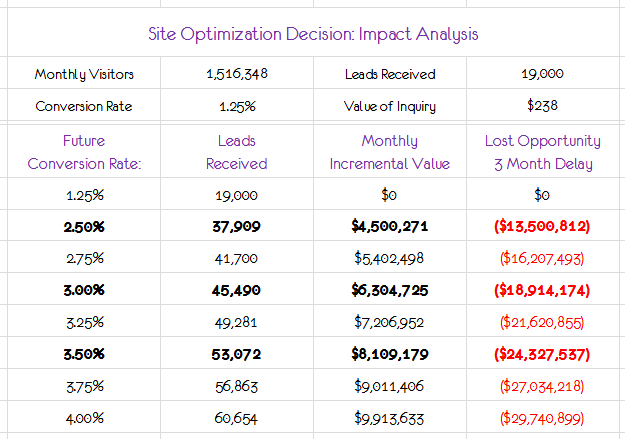site optimization impact analysis