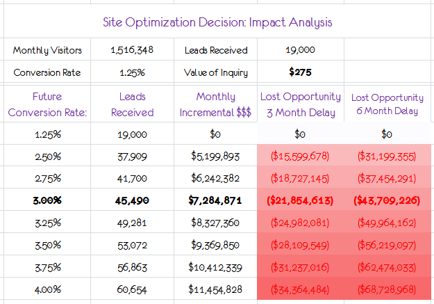 site optimization impact analysis conditional formatting aov 2