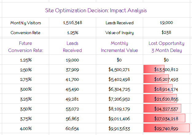 site optimization impact analysis data bars