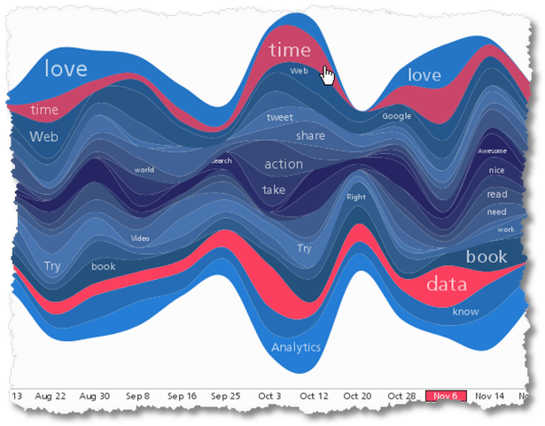 streamgraph social content zoom