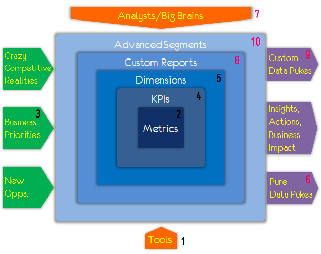 analytics complete ecosystem numbered 1-10
