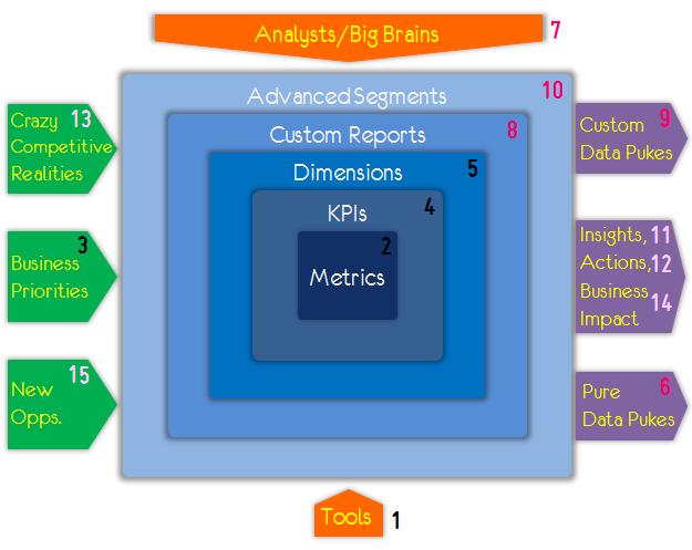 analytics complete ecosystem numbered 1-15
