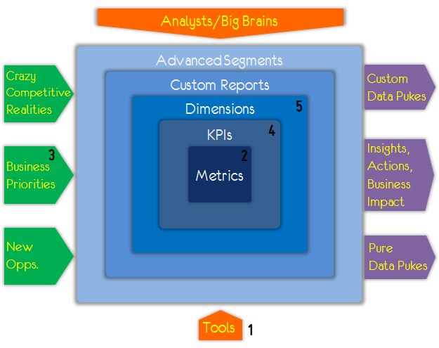 analytics complete ecosystem numbered 1-5