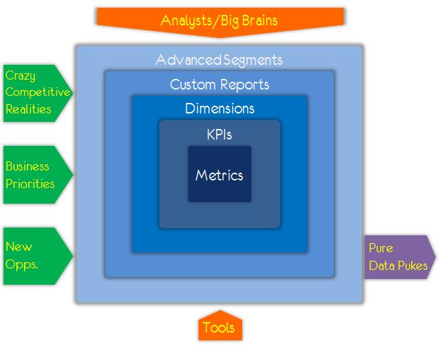 analytics ecosystem data pukes