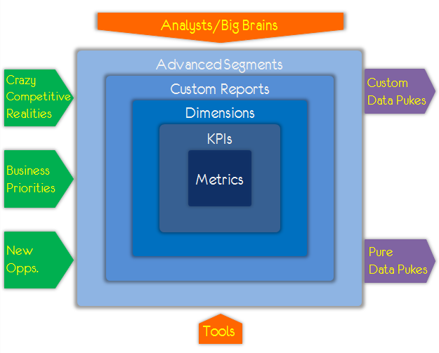 analytics ecosystem data pukes cdps
