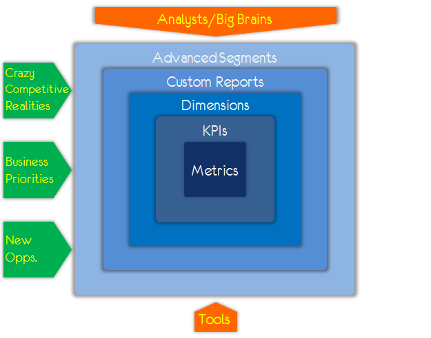 analytics ecosystem tools analysts