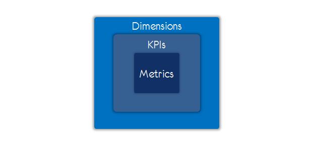 metrics kpis dimensions