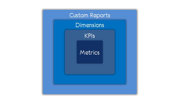 metrics kpis dimensions custom reports