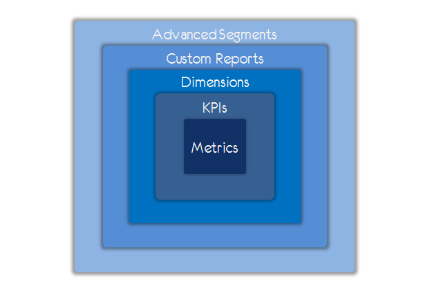 metrics kpis dimensions custom reports advanced segmentation