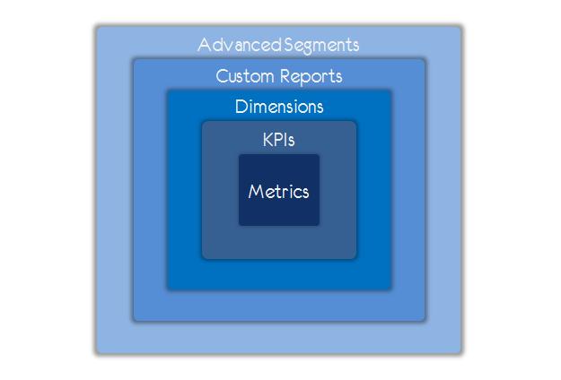 metrics kpis dimensions custom reports advanced segmentation