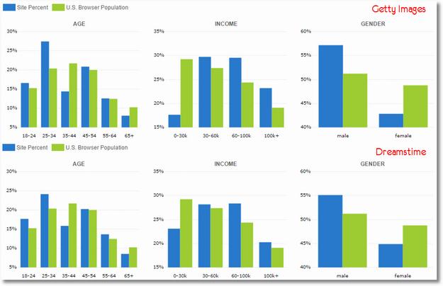 compete demographics