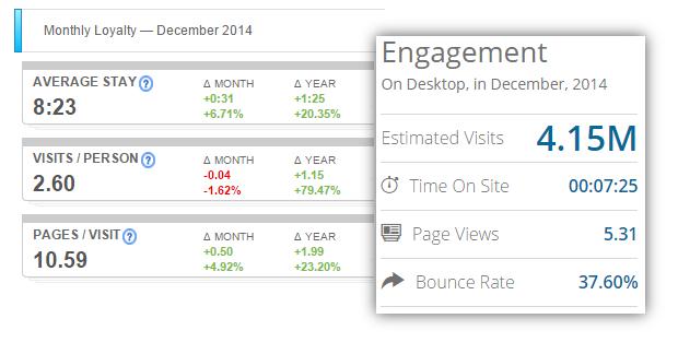 compete similarweb site experience metrics