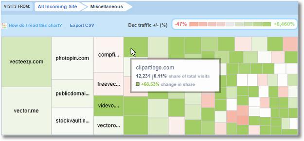 compete traffic dashboard treemap-shutterstock-misc
