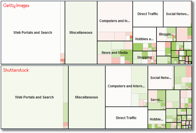 compete traffic dashboard treemap