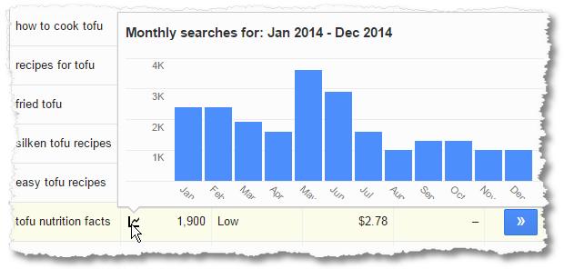 google keyword tool tofu keyword trends