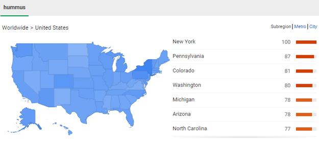 google trends hummus geo