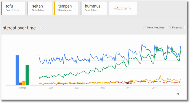 google trends vegetarian food trends