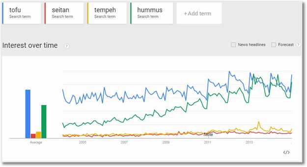 google trends vegetarian food trends