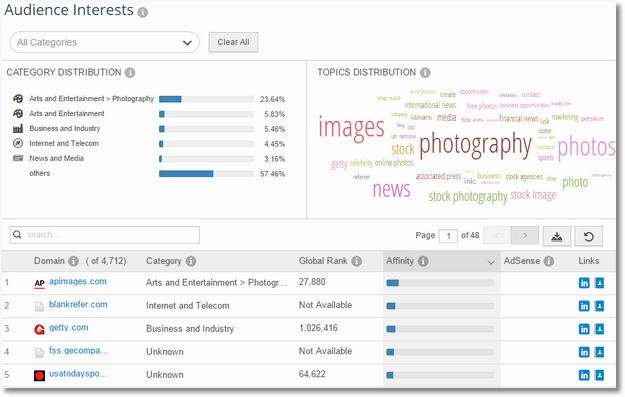 similarweb audience interests gettyimages2