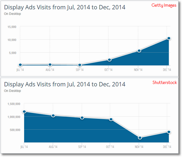 similarweb display advertising trends