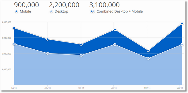 similarweb pro mobile traffic gettyimages