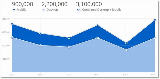 similarweb pro mobile traffic gettyimages