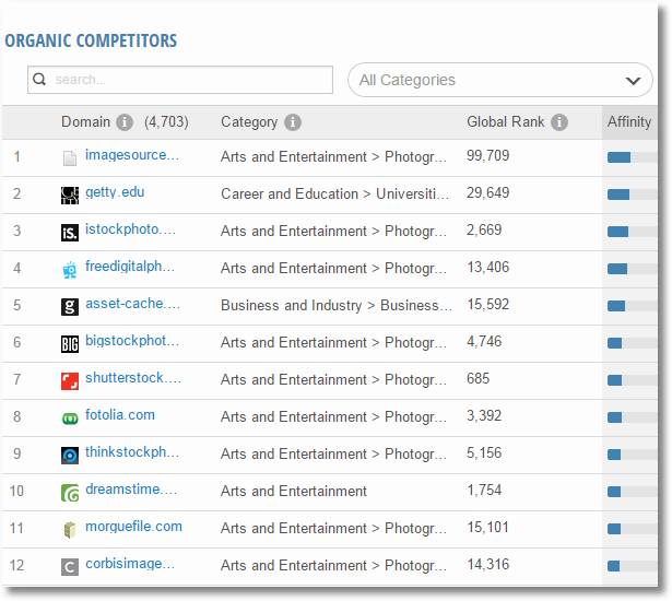 similarweb search organic competitors