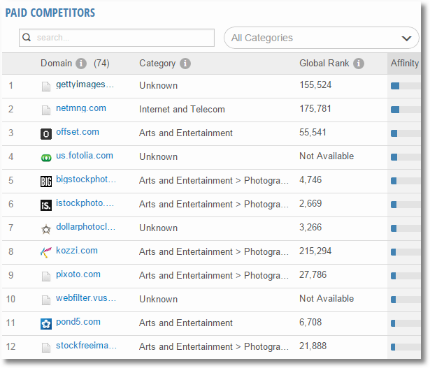 similarweb search paid competitors