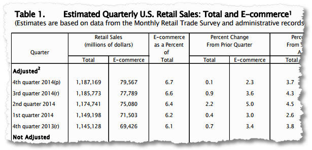 us retail commerce ecommerce sales