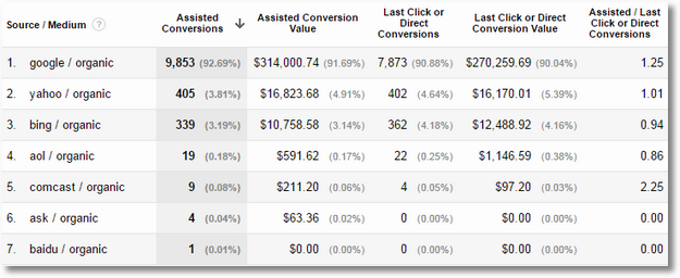 assisted conversions report organic search