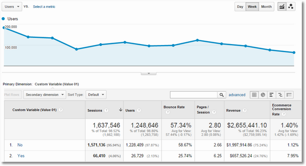 custom variables google analytics