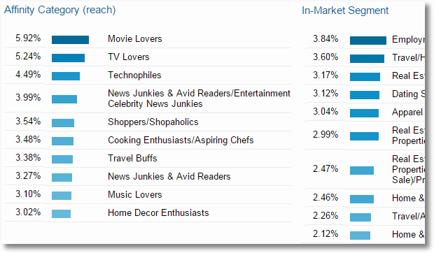 google analytics interests affinity in-market segments