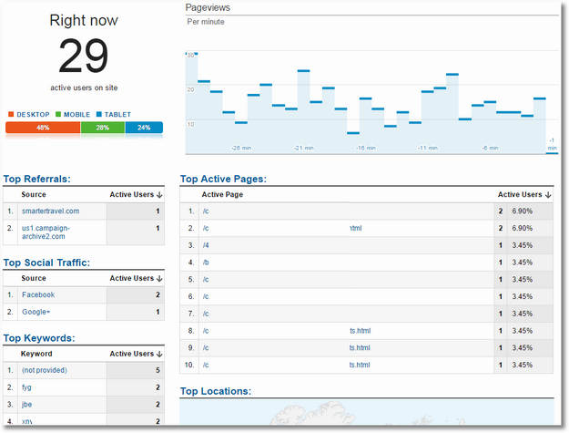 google analytics real time data