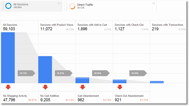 google analytics shopping behaviour analysis direct