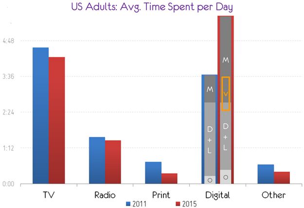 average time US media channels evolution