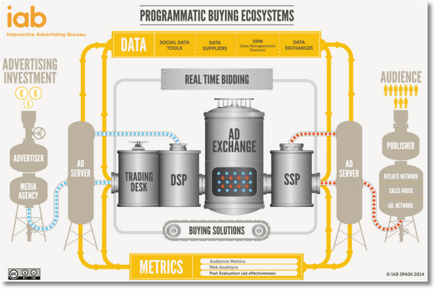 programmatic buying ecosystem